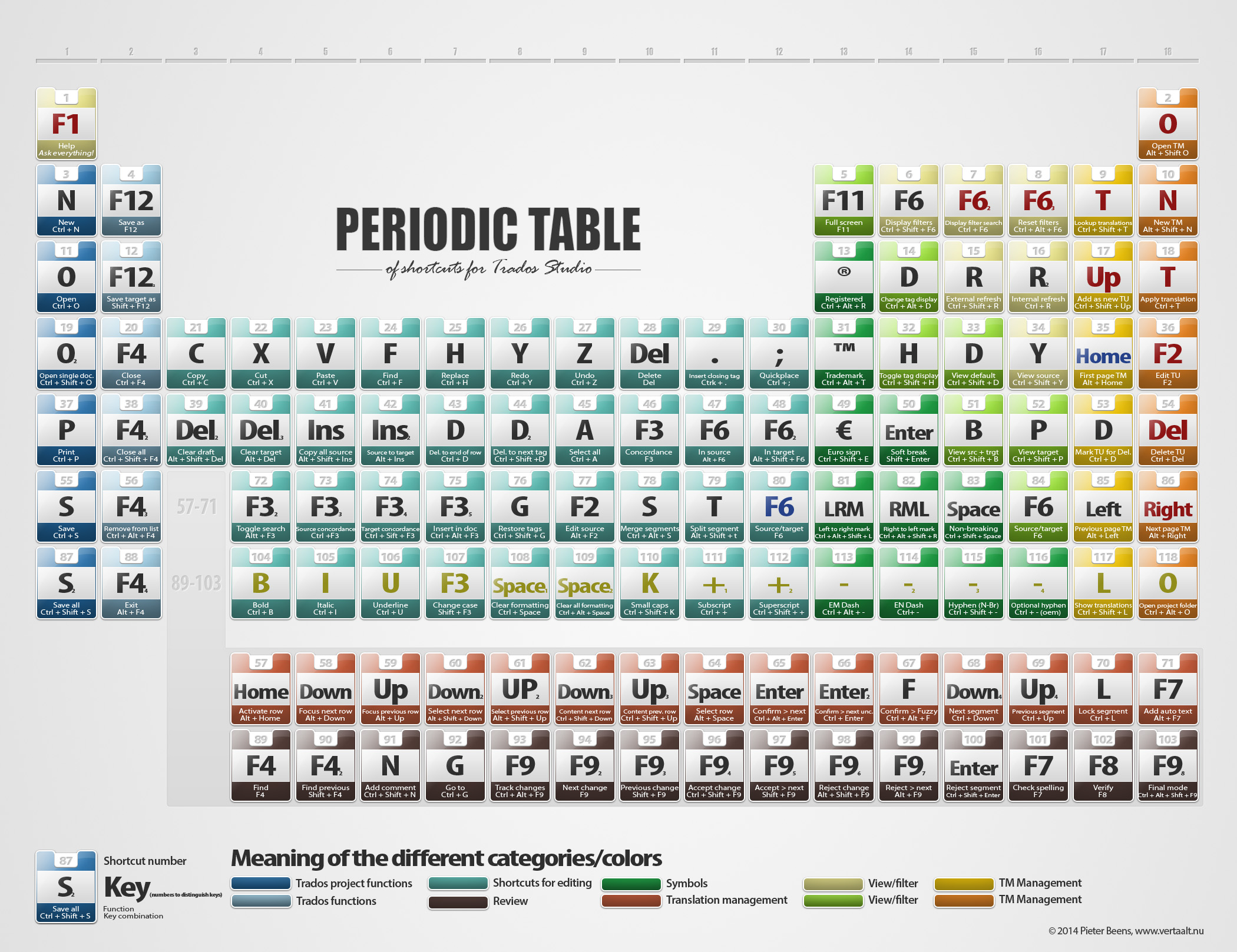 The periodic table of trados shortcuts trados studios 20112014 download the periodic table urtaz