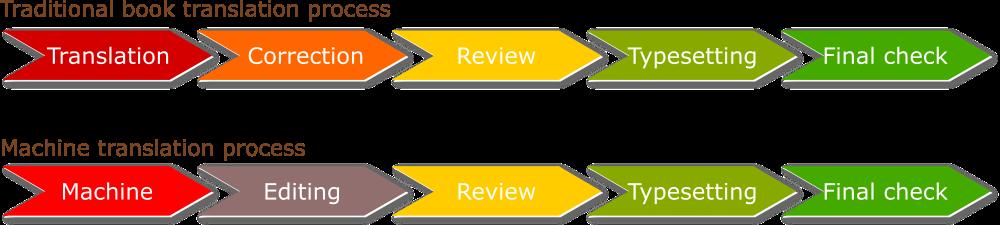 Traditional book translation process versus machine translation process