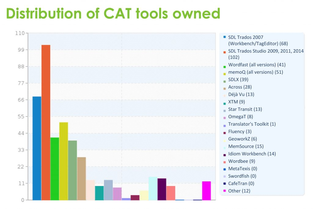 Distribution of CAT tools owned