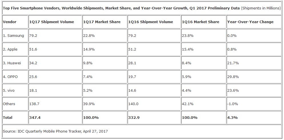 IDC - Marketshare by smartphone brand in Q1 2017