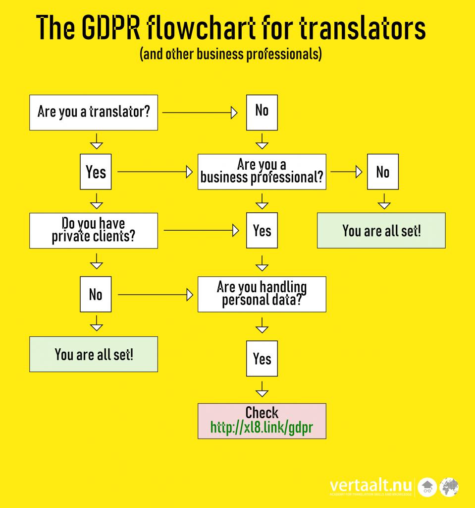 GDPR compliance flowchart for translators
