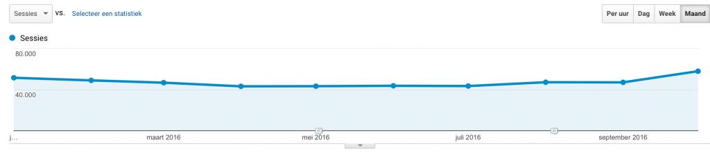 Website statistics over time