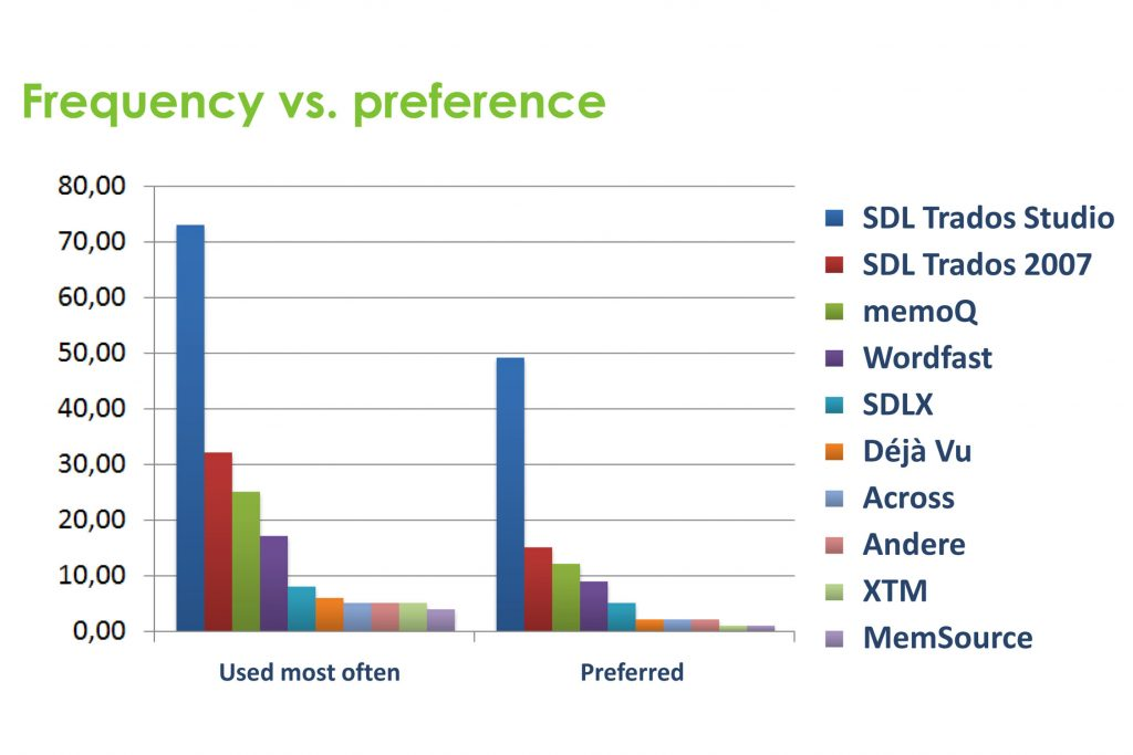 Frequency vs. preference of CAT tools