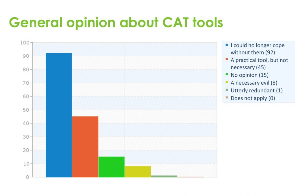 General opinion about CAT tools