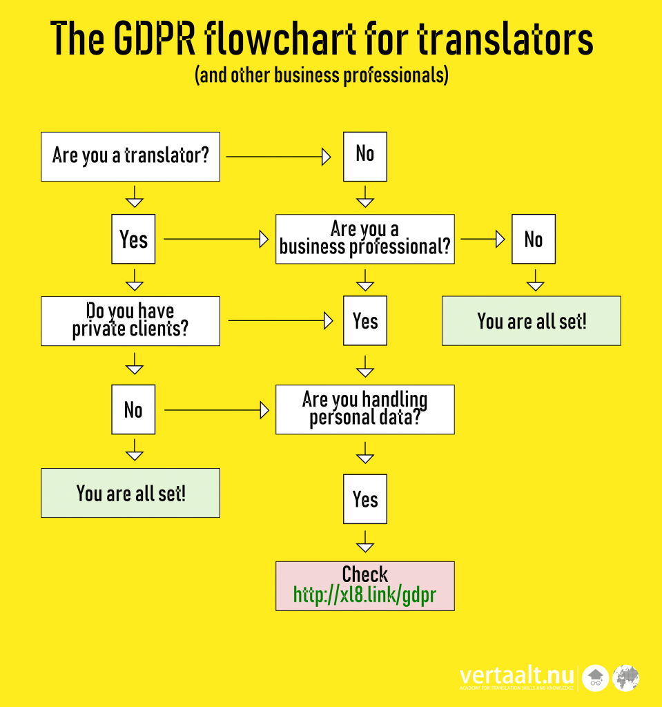 GDPR compliance flowchart for translators