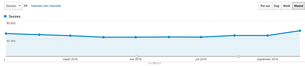 Website statistics over time